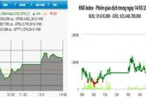 VN-Index tăng phiên thứ ba liên tiếp