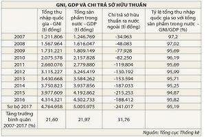 GDP càng tăng, luồng tiền chảy ra nước ngoài càng nhiều