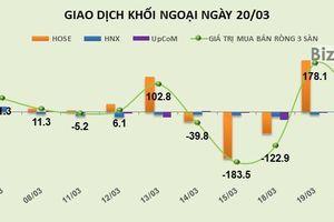 Phiên 20/3: Tiền vẫn tập trung vào cổ phiếu ngân hàng, khối ngoại mua mạnh VCB và CTG