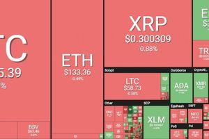 Bitcoin sẽ thế nào sau 'ngày thứ Hai tồi tệ'?