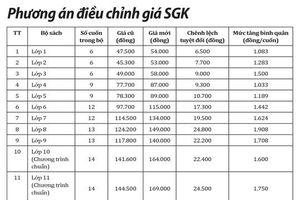 Nói không rồi lại tăng giá SGK