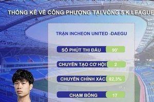 Những thống kê thú vị về trận đá chính đầu tiên của Công Phượng ở K.League