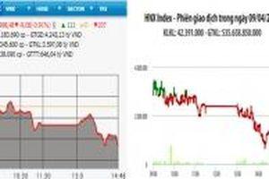 VN-Index mất mốc 990 điểm