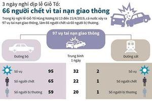 66 người chết vì tai nạn trong 3 ngày nghỉ dịp Giỗ Tổ