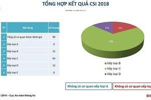 Hà Nội và TP.HCM quan tâm triển khai an toàn thông tin ở mức trung bình