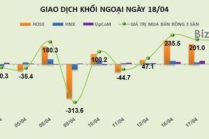 Phiên 18/4: Khối ngoại tiếp tục bơm ròng vào thị trường 195,5 tỷ đồng