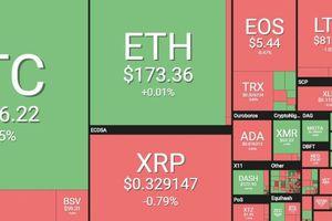 Bitcoin tăng liên tục, thị trường thêm 40 tỷ USD