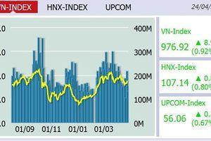 Mở cửa sôi động, VN-Index tăng lên 976,92 điểm