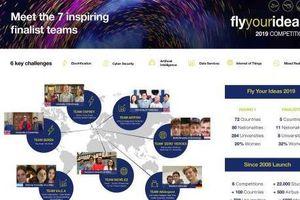Airbus chọn 7 đội vào chung kết cuộc thi 'Fly Your Ideas'