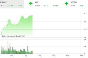 Phiên sáng 24/4: Sắc xanh tràn ngập, VN-Index tăng gần 9 điểm