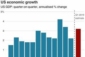 Tăng trưởng vượt kỳ vọng, kinh tế Mỹ vẫn còn nhiều nỗi lo