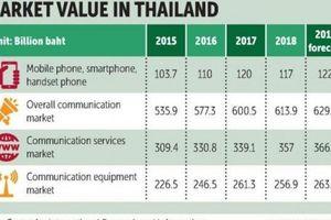 Thái Lan: Thị trường truyền thông hứa hẹn đạt 629 tỷ bath