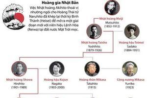 Hoàng gia Nhật Bản kể từ thời Minh Trị Thiên hoàng