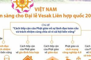 Việt Nam đã sẵn sàng cho Đại lễ Vesak Liên hợp quốc 2019