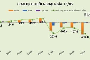 Phiên 13/5: Bán thỏa thuận 12,6 triệu VGC, khối ngoại rút ròng thêm hơn 400 tỷ đồng