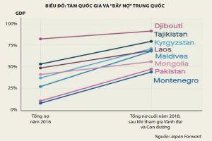 Đằng sau những 'bẫy nợ' Trung Quốc
