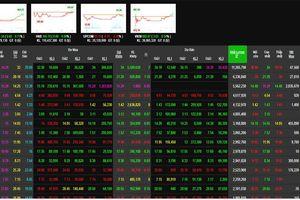 Căng thẳng thương mại, nhưng cổ phiếu dầu khí vẫn đưa VN-Index lên cao nhất ngày