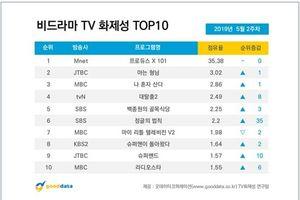 Produce X 101 tiếp tục dẫn đầu, Yoon Seo Bin gây chú ý nhất dù bị JYP và cuộc thi loại bỏ