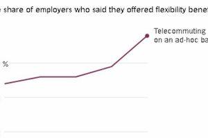 Mỹ: Xu hướng làm việc từ xa đang lan rộng