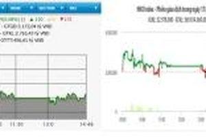 HNX-Index đảo chiều giảm, VN-Index tăng nhẹ