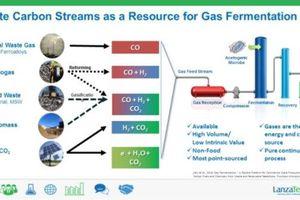 Startup sản xuất nhiên liệu từ khí thải carbon