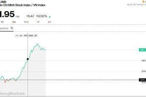 Chứng khoán sáng 20/5: Dầu khí và ngân hàng kéo vượt 980 điểm