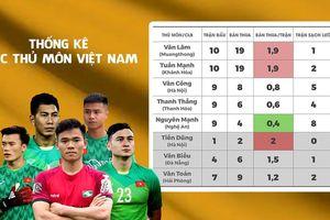 Thống kê thủ môn Việt Nam: Nguyên Mạnh có phong độ tốt nhất