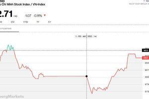 Chứng khoán chiều 23/5: Kỳ vọng tăng vẫn còn, VN-Index giữ được ngưỡng 980 điểm