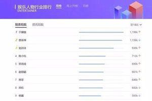 Bảng xếp hạng minh tinh Hoa ngữ được chú ý nhất: Đặng Luân đứng thứ 8, Thái Từ Khôn thứ 2, ai đứng thứ nhất?