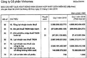 Lợi nhuận quí 1 của Vinhomes giảm hơn 1.500 tỉ đồng