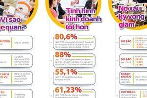 Các tổ chức tín dụng ở Việt Nam kỳ vọng gì vào kết quả kinh doanh sắp tới?