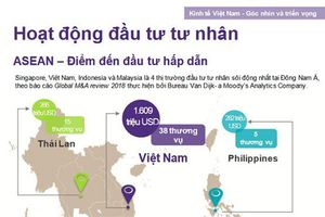 Việt Nam là thị trường đầu tư tư nhân hàng đầu Đông Nam Á
