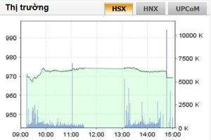 VN-Index thủng mốc 970 điểm