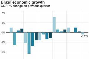 Cường quốc kinh tế mới nổi Brazil đang... lặn
