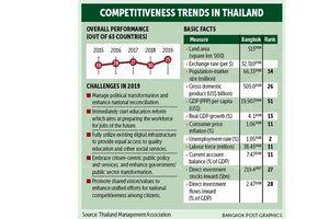 Thái-lan tăng thứ hạng cạnh tranh quốc tế
