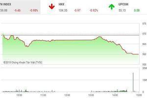 Phiên chiều 31/5: Hàng trăm mã giảm, VN-Index chia tay ngưỡng 960 điểm