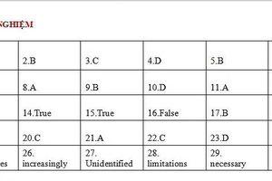 Gợi ý lời giải môn tiếng Anh thi lớp 10 tại TPHCM