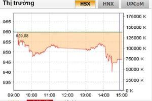 VN-Index giảm sâu, có lúc thủng mốc 940 điểm