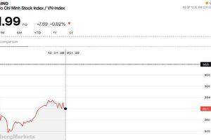 Chứng khoán sáng 3/6: Sắc đỏ bao trùm, VN-Index bị thử thách tại ngưỡng 950 điểm