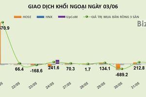 Phiên 3/6: Bỏ giao dịch bán gần 8 triệu cổ phiếu SBT, khối ngoại mua ròng hơn 130 tỷ đồng trên HOSE