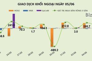 Phiên 5/6: Mua hơn 14% vốn của KMR, khối ngoại bơm ròng thêm 74 tỷ đồng