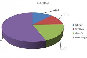 Xuất khẩu đạt hơn 101 tỷ USD