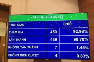 Quốc hội thông qua Luật Đầu tư công (sửa đổi) với tỷ lệ 90,7% tán thành