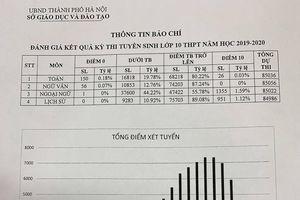 Điểm thi lớp 10 Hà Nội: Hơn 80% thí sinh trên trung bình môn toán, văn