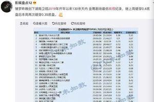 Thị trường phim truyền hình Trung Quốc nửa đầu 2019: Tiếp sức tiểu hoa sau 85, ai đang dẫn đầu rating?