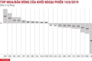 Khối ngoại bán ròng phiên thứ ba liên tiếp với giá trị 76 tỷ đồng