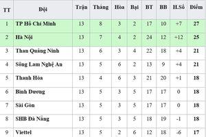 Bảng xếp hạng lượt đi V.League 2019: Sanna Khánh Hòa xếp cuối