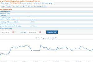 Hưng Thắng Lợi Gia Lai đã tăng tỷ lệ nắm giữ tại HNG lên 10,49%