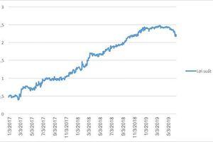 Những lý do khiến Fed có thể không hạ lãi suất