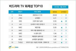 BXH nổi tiếng tuần 3 tháng 6: Kim Woo Seok và 'Produce X 101' đứng nhất 8 tuần liền, Sulli vượt Kim Yo Han